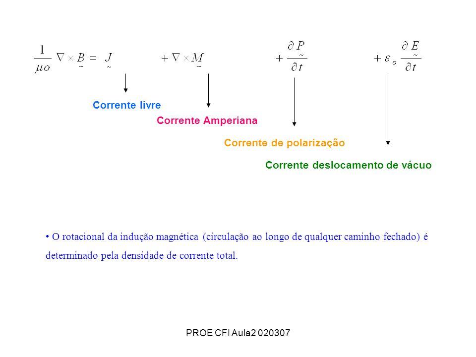 PROE CFI Aula2 020307 O rotacional da indução magnética (circulação ao longo de qualquer caminho fechado) é determinado pela densidade de corrente tot