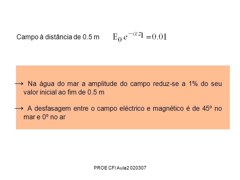 PROE CFI Aula2 020307 Campo à distância de 0.5 m Na água do mar a amplitude do campo reduz-se a 1% do seu valor inicial ao fim de 0.5 m A desfasagem e
