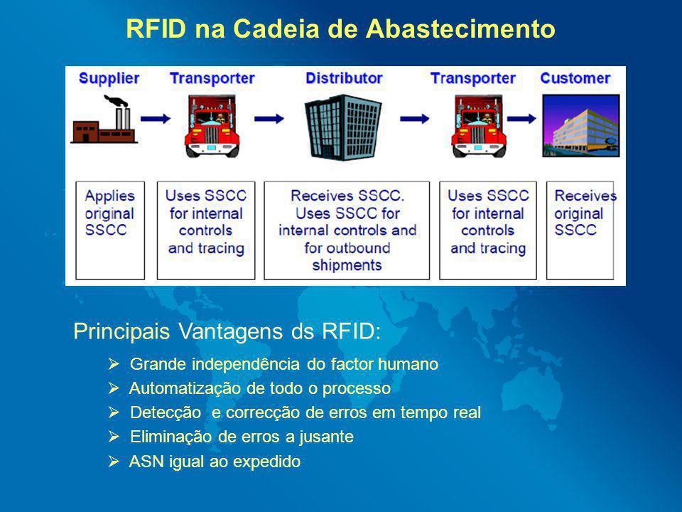 RFID na Cadeia de Abastecimento Principais Vantagens ds RFID: Grande independência do factor humano Automatização de todo o processo Detecção e correc