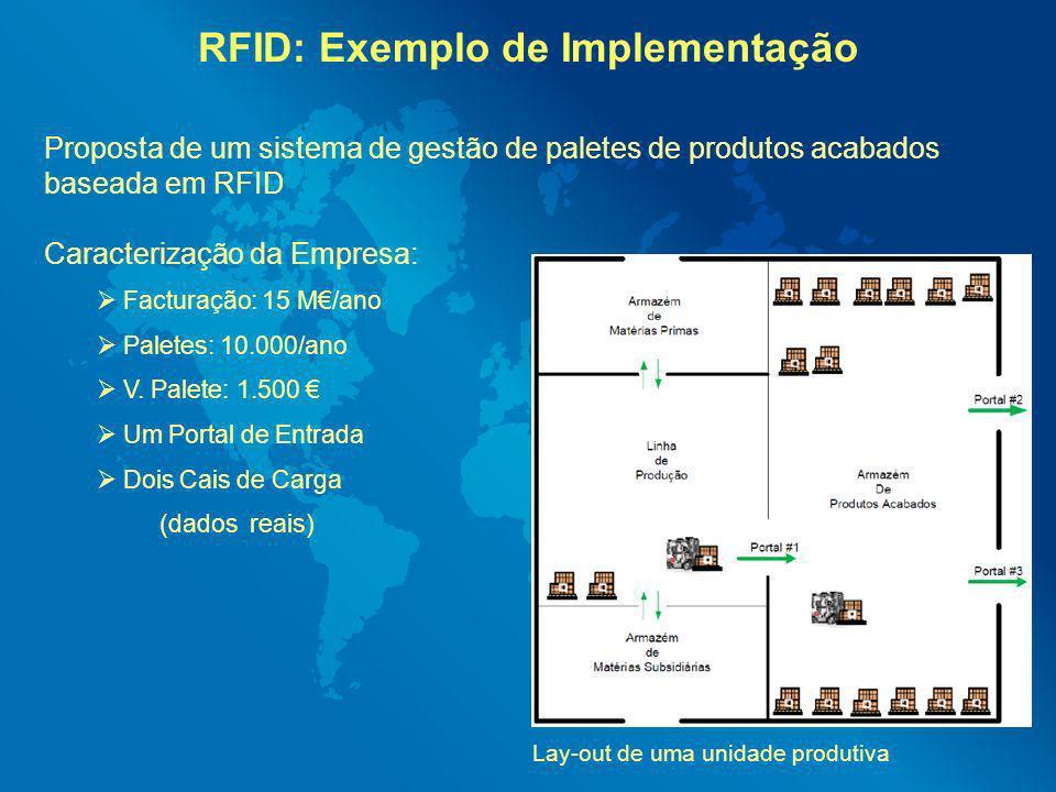 RFID: Exemplo de Implementação Lay-out de uma unidade produtiva Proposta de um sistema de gestão de paletes de produtos acabados baseada em RFID Carac