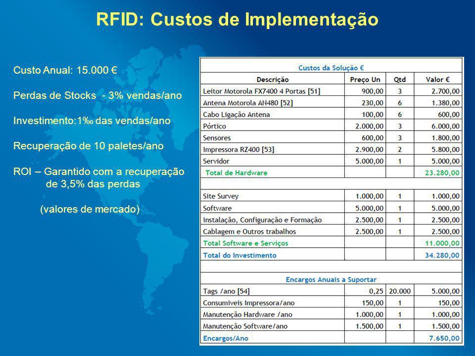 RFID: Custos de Implementação Custo Anual: 15.000 Perdas de Stocks - 3% vendas/ano Investimento:1 das vendas/ano Recuperação de 10 paletes/ano ROI – G