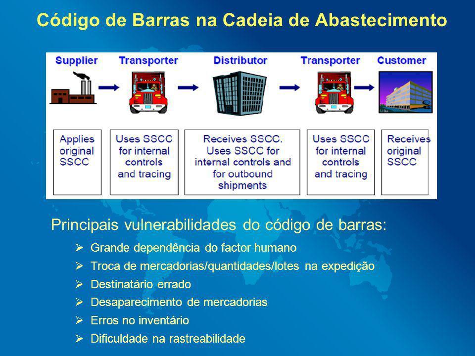 Código de Barras na Cadeia de Abastecimento Principais vulnerabilidades do código de barras: Grande dependência do factor humano Troca de mercadorias/