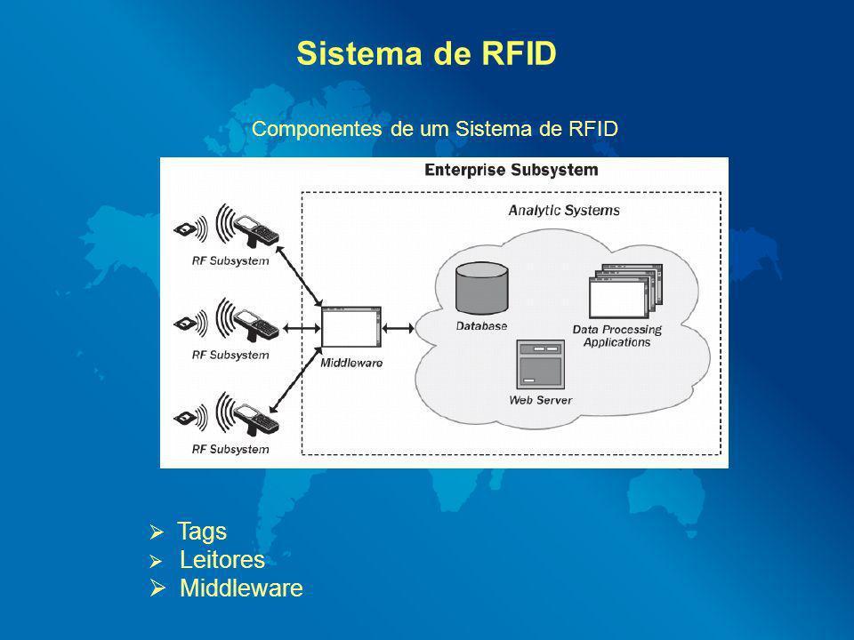 Sistema de RFID Componentes de um Sistema de RFID Tags Leitores Middleware