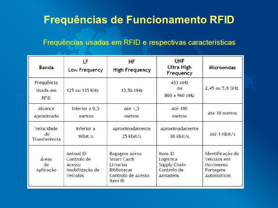 Frequências de Funcionamento RFID Frequências usadas em RFID e respectivas características