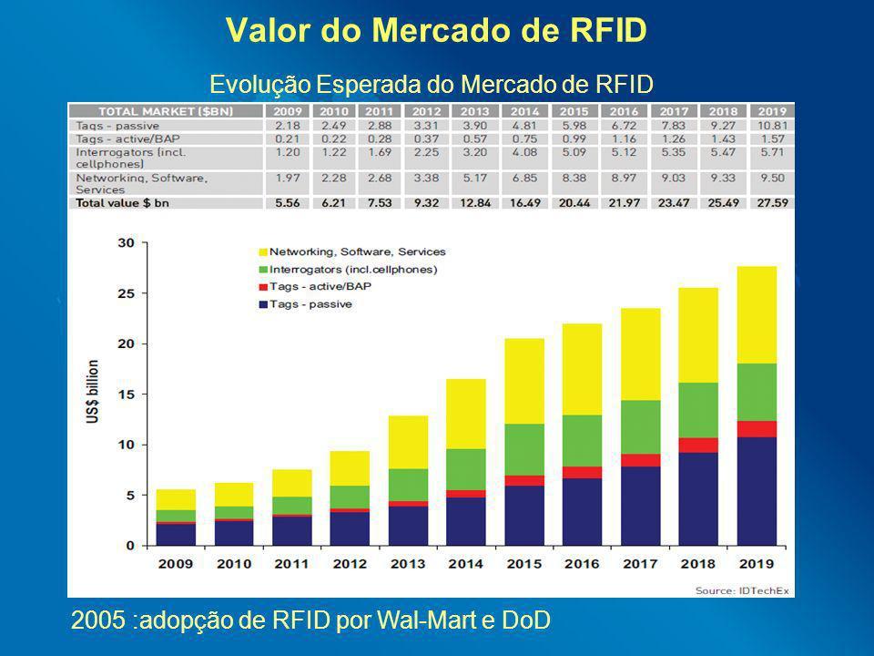 Valor do Mercado de RFID Evolução Esperada do Mercado de RFID 2005 :adopção de RFID por Wal-Mart e DoD