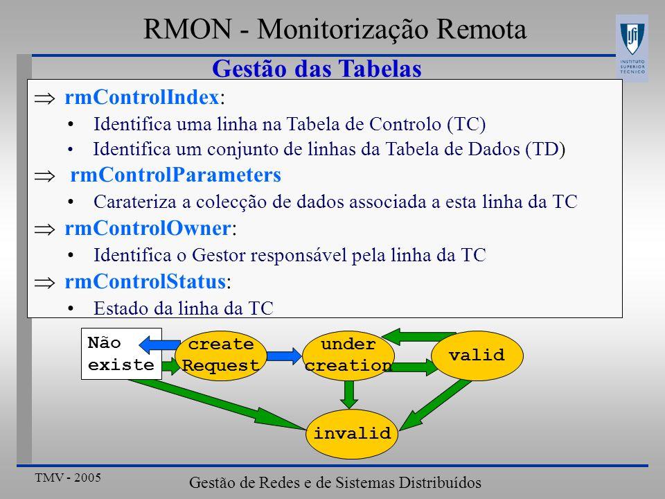 TMV - 2005 Gestão de Redes e de Sistemas Distribuídos RMON - Monitorização Remota Gestão das Tabelas invalid Não existe under creation valid create Re