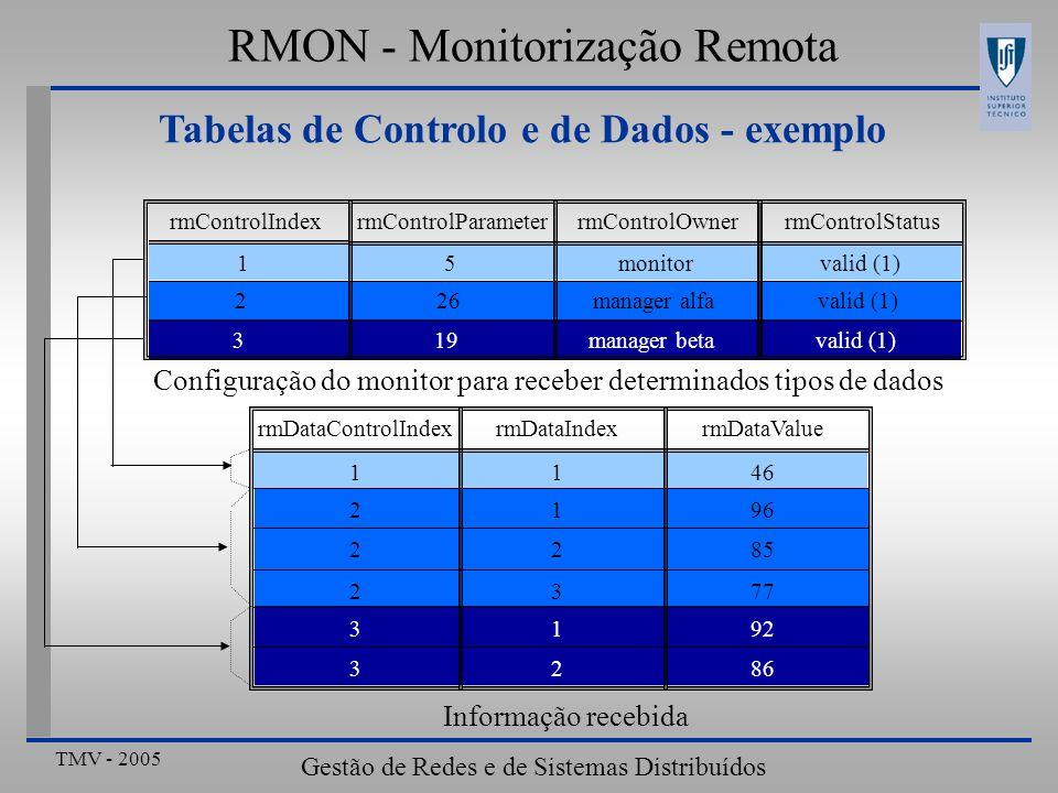 TMV - 2005 Gestão de Redes e de Sistemas Distribuídos Tabelas de Controlo e de Dados - exemplo rmDataControlIndexrmDataIndexrmDataValue 1146 2196 2285