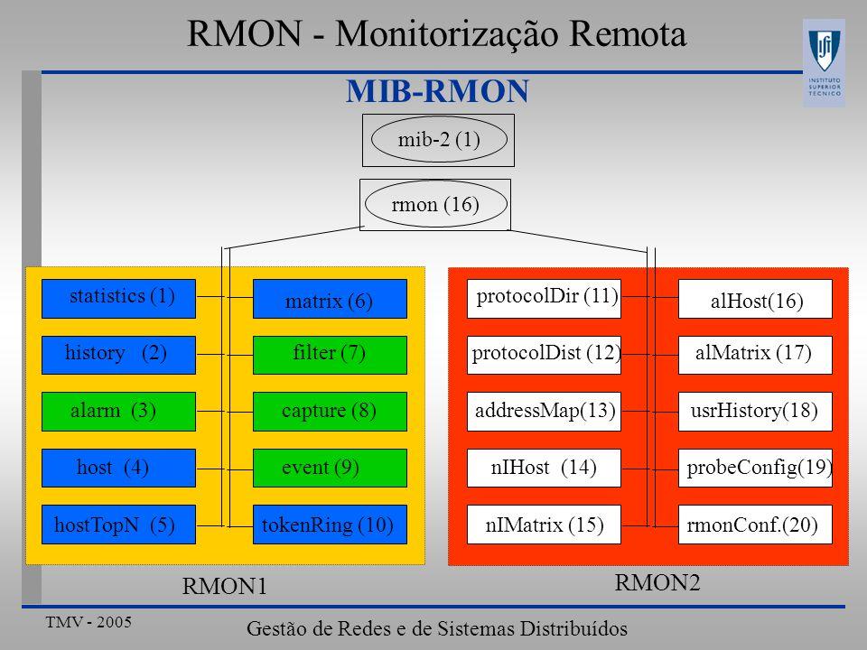 TMV - 2005 Gestão de Redes e de Sistemas Distribuídos MIB-RMON rmon (16) mib-2 (1) matrix (6) filter (7) capture (8) event (9) tokenRing (10) statisti