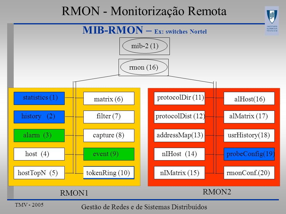 TMV - 2005 Gestão de Redes e de Sistemas Distribuídos MIB-RMON – Ex: switches Nortel rmon (16)mib-2 (1) matrix (6) filter (7) capture (8) event (9) to