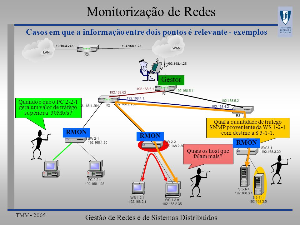 TMV - 2005 Gestão de Redes e de Sistemas Distribuídos Monitorização de Redes Casos em que a informação entre dois pontos é relevante - exemplos Quais