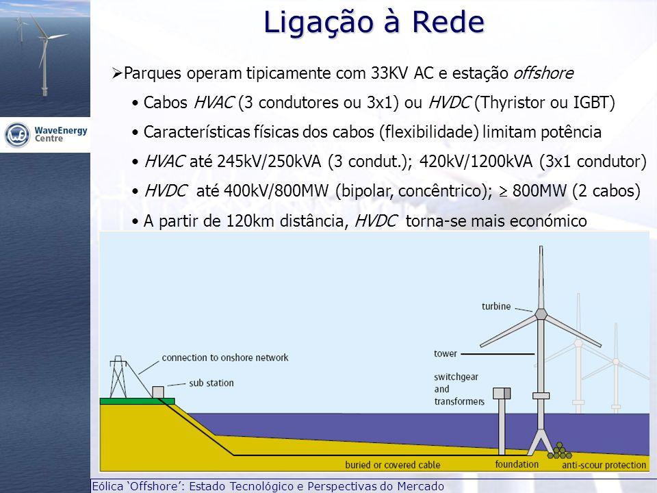 Eólica Offshore: Estado Tecnológico e Perspectivas do Mercado Ligação à Rede Parques operam tipicamente com 33KV AC e estação offshore Cabos HVAC (3 c