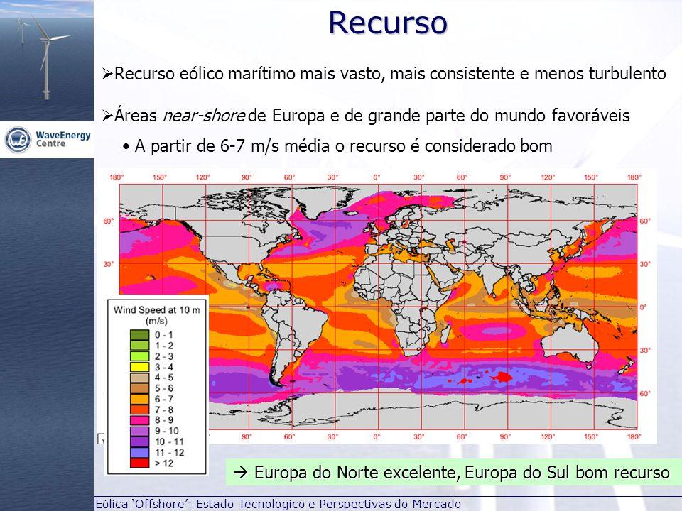 Eólica Offshore: Estado Tecnológico e Perspectivas do MercadoRecurso Áreas near-shore de Europa e de grande parte do mundo favoráveis A partir de 6-7