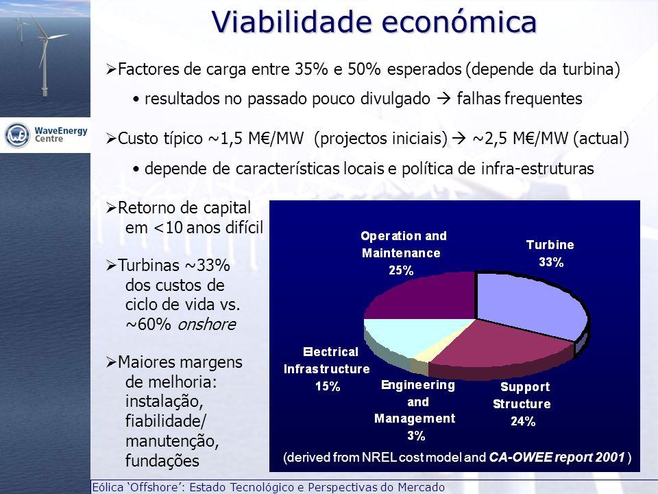 Eólica Offshore: Estado Tecnológico e Perspectivas do Mercado Factores de carga entre 35% e 50% esperados (depende da turbina) resultados no passado p