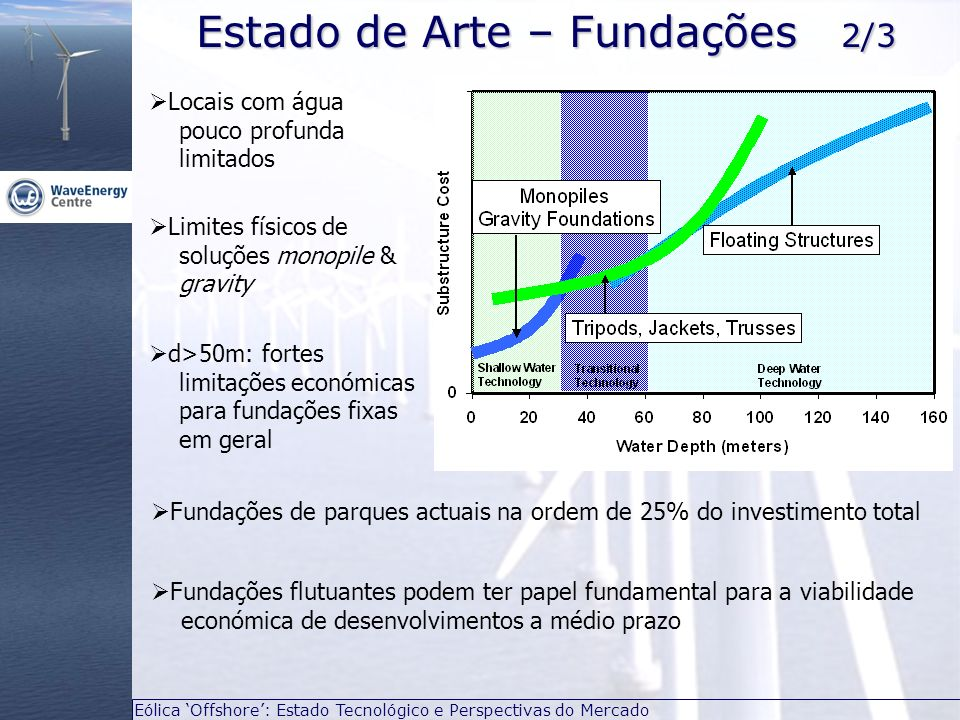 Eólica Offshore: Estado Tecnológico e Perspectivas do Mercado Estado de Arte – Fundações 2/3 Fundações flutuantes podem ter papel fundamental para a v
