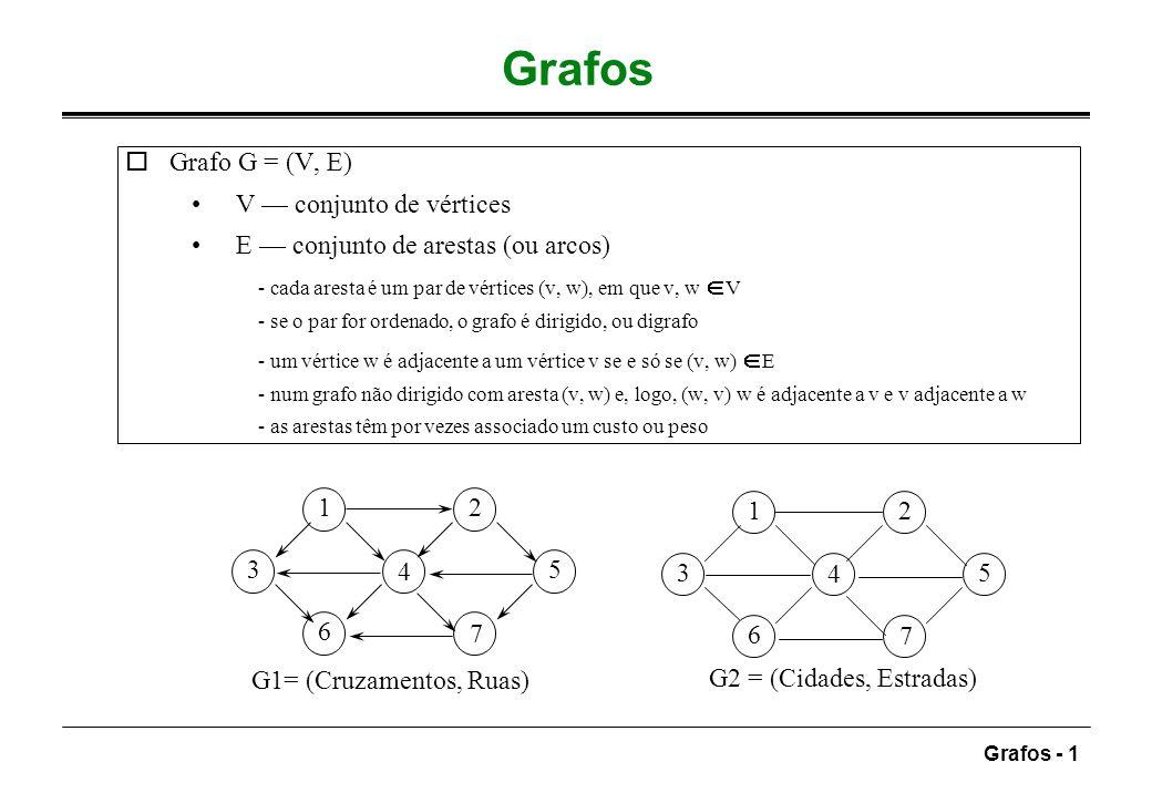 Grafos - 2 Mais definições caminho sequência de vértices v 1, v 2, …, v n tais que (v i, v i+1 ) E, 1 i <n comprimento do caminho é o número de arestas, n-1 - se n = 1, o caminho reduz-se a um vértice v 1 ; comprimento = 0 anel caminho v, v (v, v) E, comprimento 1; raro caminho simples todos os vértices distintos excepto possivelmente o primeiro e o último ociclo caminho de comprimento 1 com v1 = vn num grafo não dirigido requer-se que as arestas sejam diferentes DAG grafo dirigido acíclico oconectividade grafo não dirigido é conexo sse houver um caminho a ligar qualquer par de vértices digrafo com a mesma propriedade fortemente conexo digrafo fracamente conexo não fortemente conexo; grafo subjacente conexo odensidade grafo completo existe uma aresta entre qualquer par de nós grafo denso |E| = ( V 2 ) grafo esparso |E| = ( V )