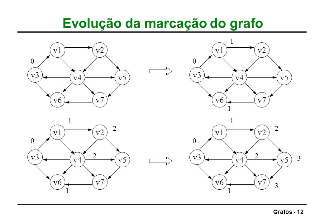 Grafos - 12 Evolução da marcação do grafo v1v2 v3 v4v5 v6v7 v1v2 v3 v4v5 v6v7 v1v2 v3 v4v5 v6v7 00 1 1 0 1 1 2 2 v1v2 v3 v4v5 v6v7 0 1 1 2 2 3 3