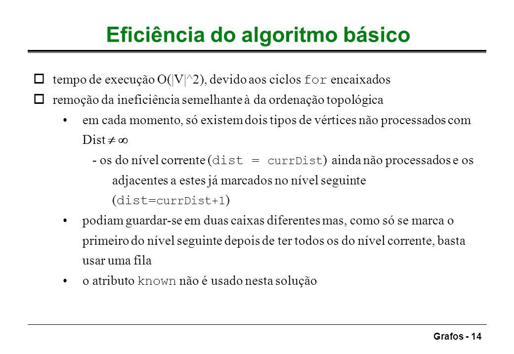 Grafos - 14 Eficiência do algoritmo básico tempo de execução O(|V|^2), devido aos ciclos for encaixados oremoção da ineficiência semelhante à da orden