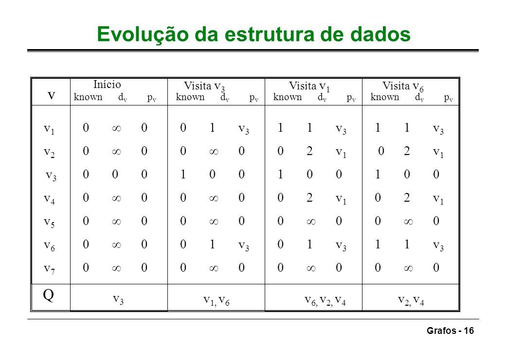 Grafos - 16 Evolução da estrutura de dados v v 1 0 001v 3 1 1v 3 11v 3 v 2 0 00 0 0 2v 1 0 2v 1 v 3 000100 1 00 100 v 4 0 00 0 0 2v 1 0 2v 1 v 5 0 00
