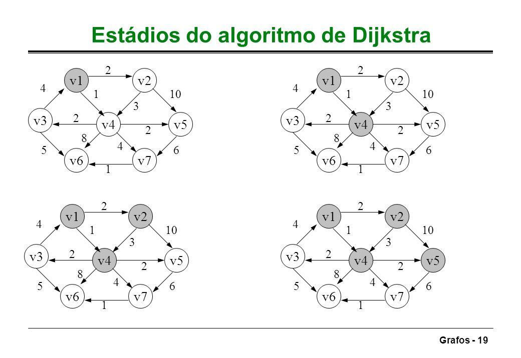 Grafos - 19 Estádios do algoritmo de Dijkstra v1v2 v3 v4v5 v6v7 4 2 10 6 1 5 1 3 2 4 8 2 v1v2 v3 v4v5 v6v7 4 2 10 6 1 5 1 3 2 4 8 2 v1v2 v3 v4v5 v6v7