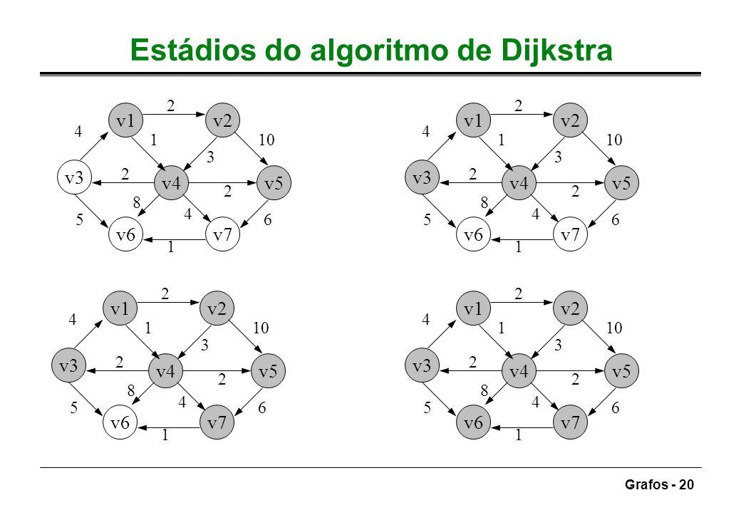 Grafos - 20 Estádios do algoritmo de Dijkstra v1v2 v3 v4v5 v6v7 4 2 10 6 1 5 1 3 2 4 8 2 v1v2 v3 v4v5 v6v7 4 2 10 6 1 5 1 3 2 4 8 2 v1v2 v3 v4v5 v6v7
