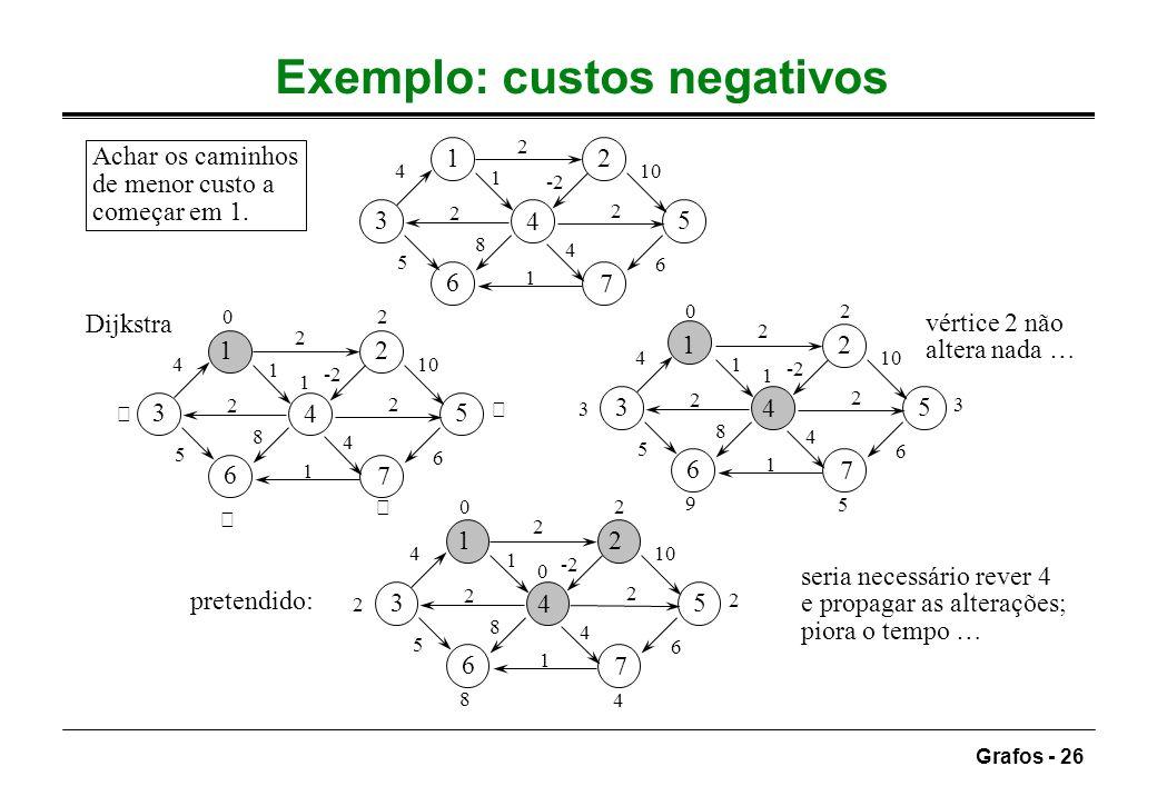 Grafos - 26 Exemplo: custos negativos 12 3 4 5 6 7 2 5 -2 4 2 6 10 1 8 2 4 1 0 1 2 12 3 4 5 6 7 2 5 -2 4 2 6 10 1 8 2 4 1     0 1 2 12 3 4 5 6 7 2