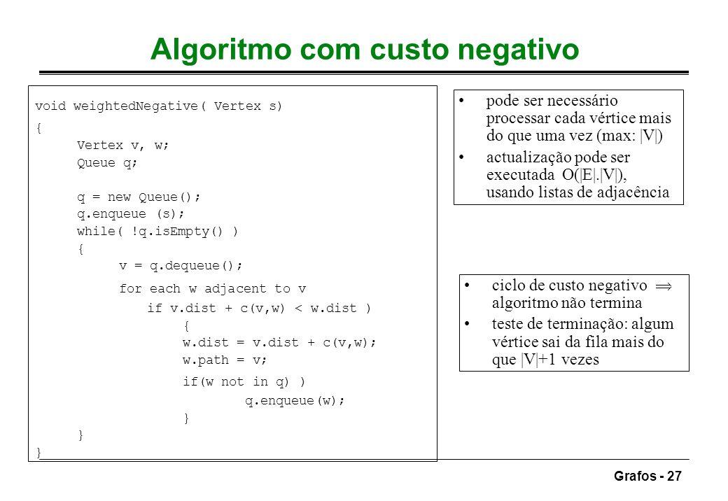 Grafos - 27 Algoritmo com custo negativo pode ser necessário processar cada vértice mais do que uma vez (max: |V|) actualização pode ser executada O(|