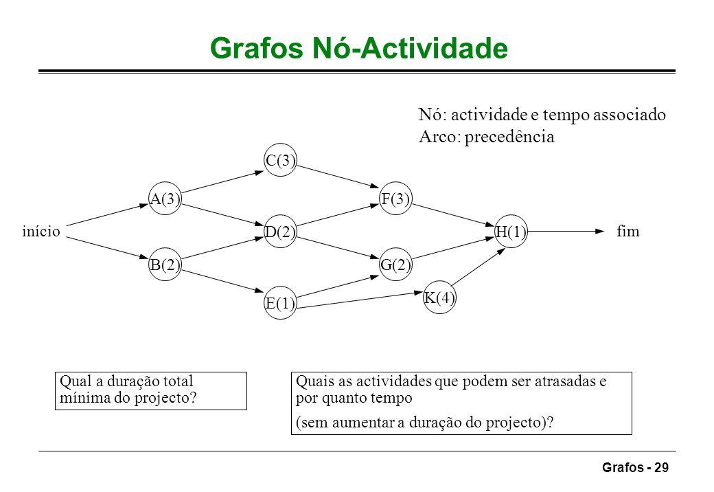 Grafos - 29 Grafos Nó-Actividade Qual a duração total mínima do projecto? Quais as actividades que podem ser atrasadas e por quanto tempo (sem aumenta