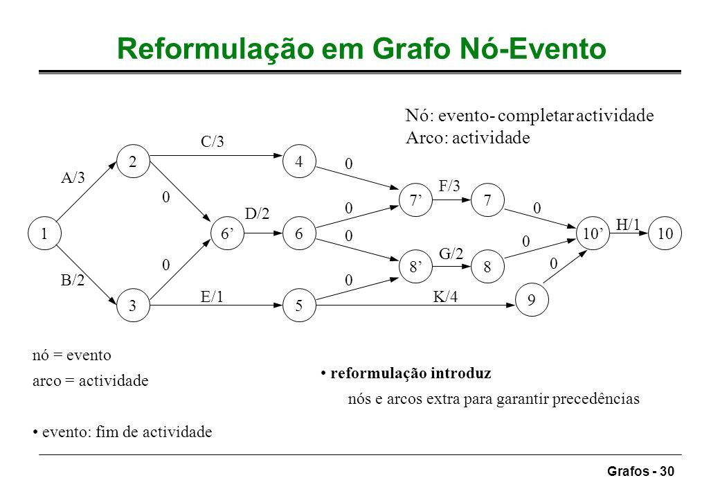 Grafos - 30 Reformulação em Grafo Nó-Evento nó = evento arco = actividade evento: fim de actividade reformulação introduz nós e arcos extra para garan