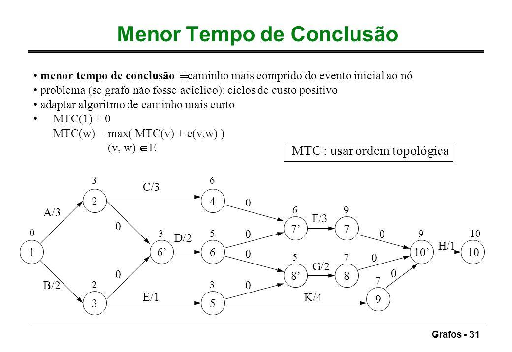 Grafos - 31 Menor Tempo de Conclusão menor tempo de conclusão caminho mais comprido do evento inicial ao nó problema (se grafo não fosse acíclico): ci