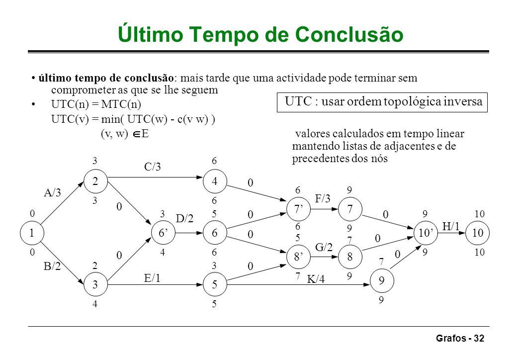 Grafos - 32 Último Tempo de Conclusão último tempo de conclusão: mais tarde que uma actividade pode terminar sem comprometer as que se lhe seguem UTC(