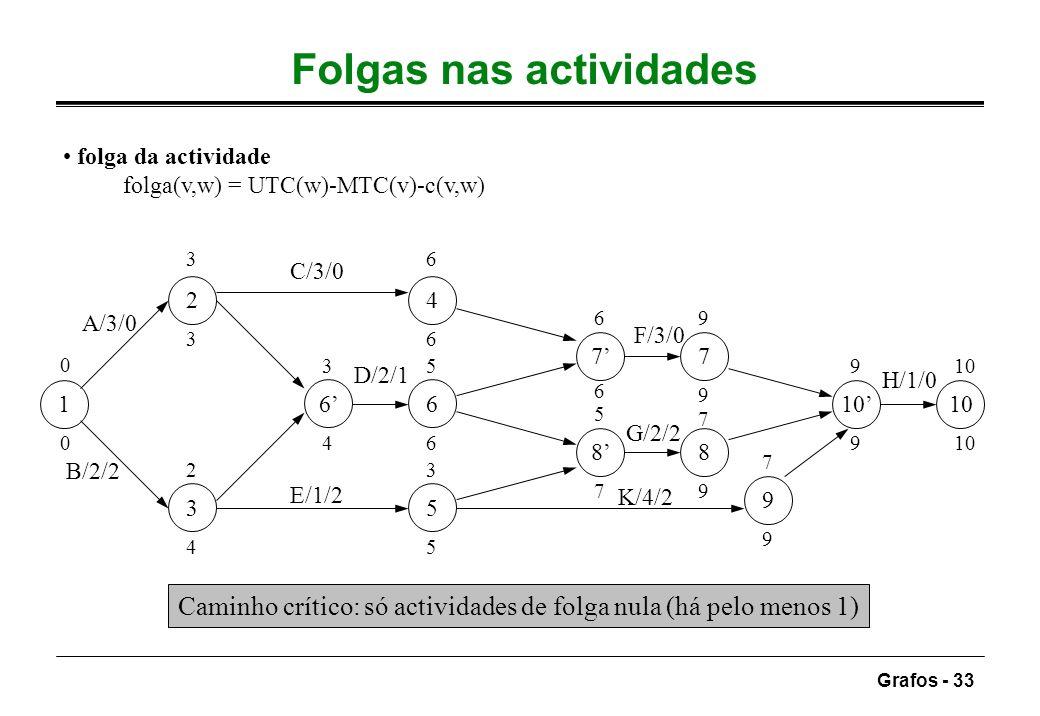 Grafos - 33 Folgas nas actividades folga da actividade folga(v,w) = UTC(w)-MTC(v)-c(v,w) 6 5 4 7 8 9 101 6 3 2 7 8 A/3/0 B/2/2 C/3/0 E/1/2 D/2/1 F/3/0