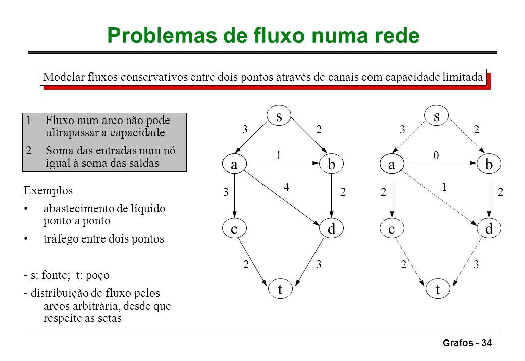 Grafos - 34 Problemas de fluxo numa rede Modelar fluxos conservativos entre dois pontos através de canais com capacidade limitada 1Fluxo num arco não