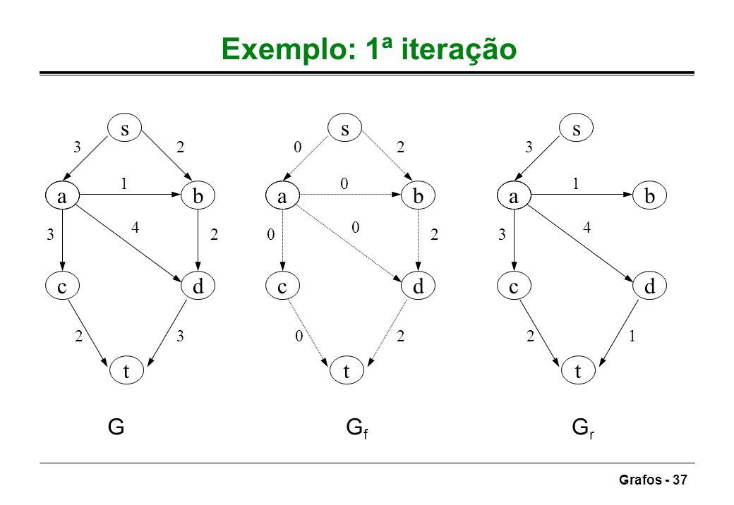Grafos - 37 Exemplo: 1ª iteração ab dc s t 32 1 3 4 2 23 ab dc s t 02 0 0 0 2 02 ab dc s t 3 1 3 4 21 GGfGf GrGr