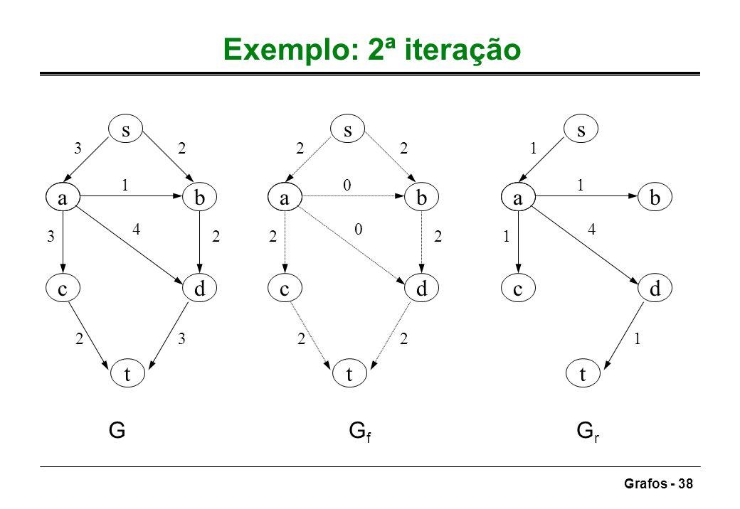 Grafos - 38 Exemplo: 2ª iteração ab dc s t 32 1 3 4 2 23 ab dc s t 22 0 2 0 2 22 ab dc s t 1 1 1 4 1 GGfGf GrGr