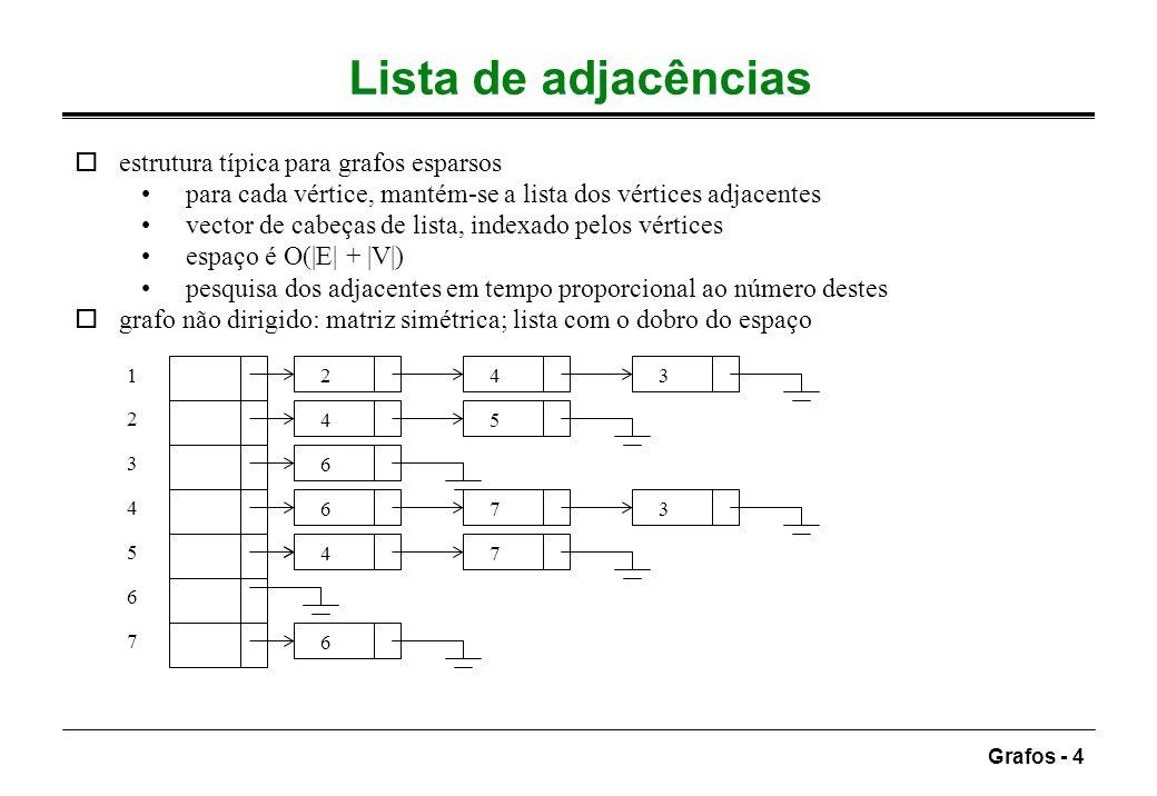 Grafos - 5 Ordenação topológica impossível se o grafo for cíclico não é necessariamente única (1 2 5 4 3 7 6) ou (1 2 5 4 7 3 6) no exemplo anterior oalgoritmo simples: - descobrir um vértice sem arestas de chegada - imprimir o vértice - eliminá-lo e às arestas que dele saem - repetir o processo no grafo restante Indegree(v) é o número de arestas (w, v) passagem sequencial do vector é O(|V|); com |V| chamadas: tempo é O( |V| 2 ) Ordenação dos vértices de um DAG tal que, se existe um caminho de v para w, então v aparece antes de w