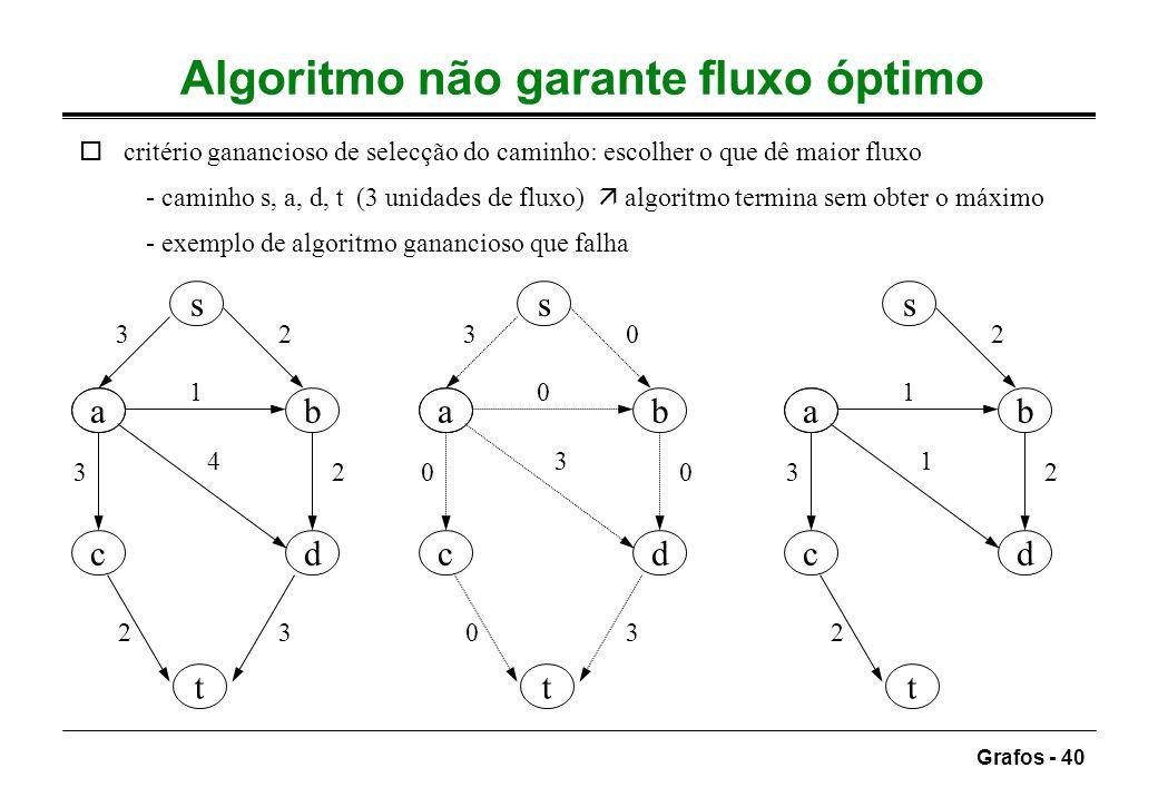 Grafos - 40 Algoritmo não garante fluxo óptimo ocritério ganancioso de selecção do caminho: escolher o que dê maior fluxo - caminho s, a, d, t (3 unid