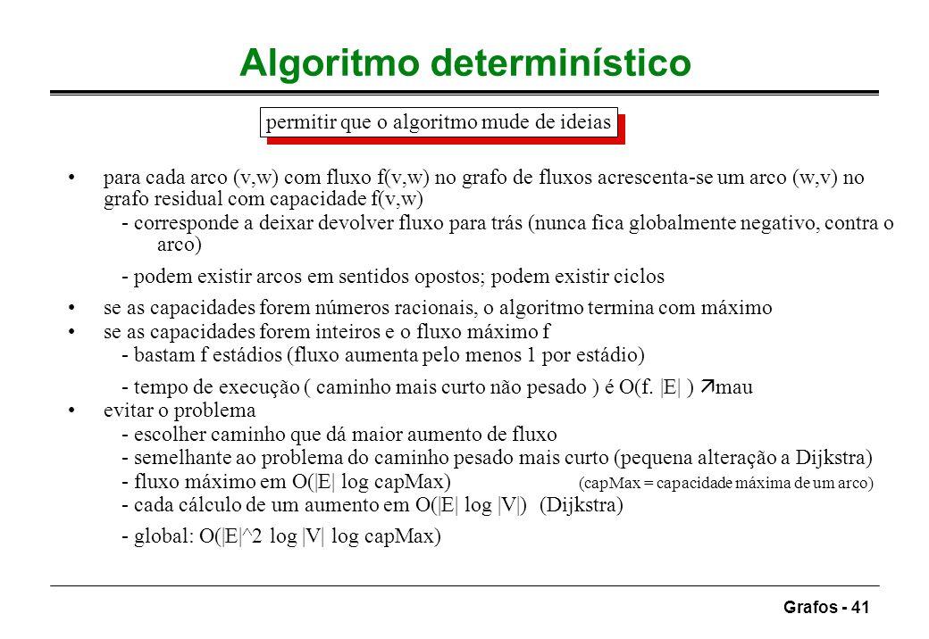 Grafos - 41 Algoritmo determinístico permitir que o algoritmo mude de ideias para cada arco (v,w) com fluxo f(v,w) no grafo de fluxos acrescenta-se um