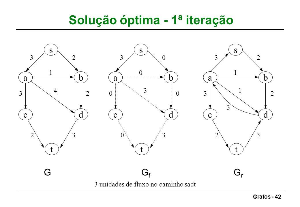 Grafos - 42 Solução óptima - 1ª iteração ab dc s t 32 1 3 4 2 23 ab dc s t 30 0 0 3 0 03 ab dc s t 32 1 3 1 2 23 GGfGf GrGr 3 3 unidades de fluxo no c