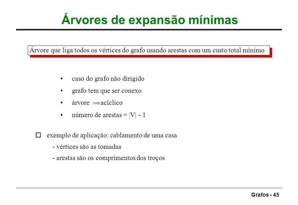 Grafos - 45 Árvores de expansão mínimas Árvore que liga todos os vértices do grafo usando arestas com um custo total mínimo caso do grafo não dirigido
