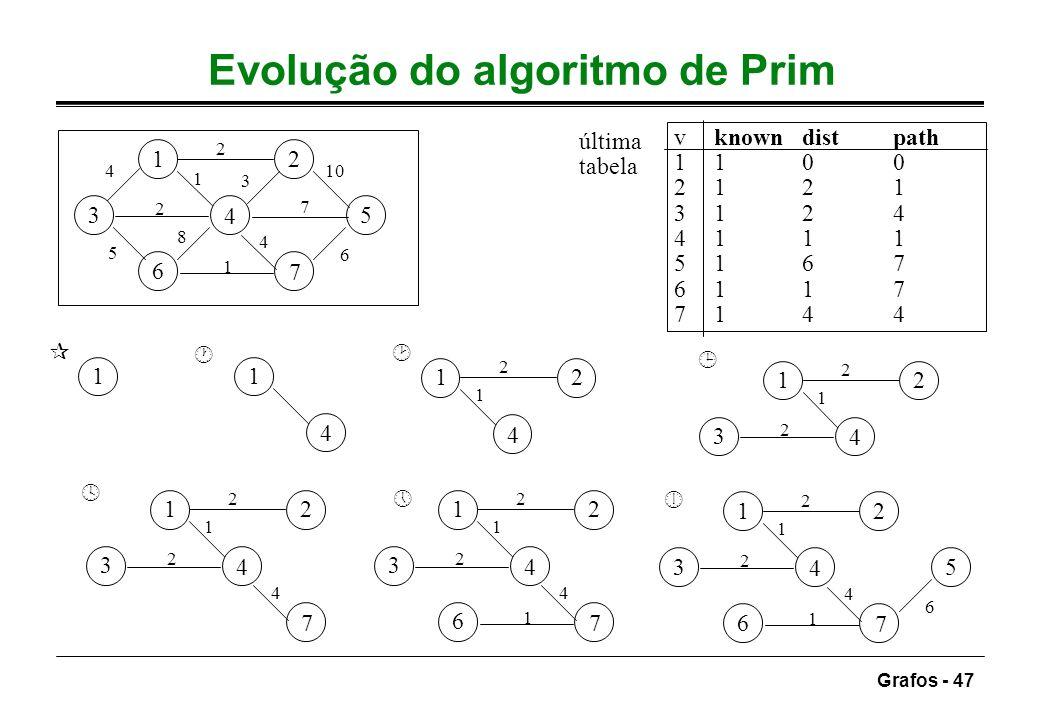 Grafos - 47 Evolução do algoritmo de Prim 12 3 4 5 6 7 7 5 3 4 2 6 10 1 8 2 4 1 11 4 12 4 1 2 12 3 4 2 1 2 12 3 4 7 2 1 2 4 12 3 4 6 7 2 1 2 4 1 12 3
