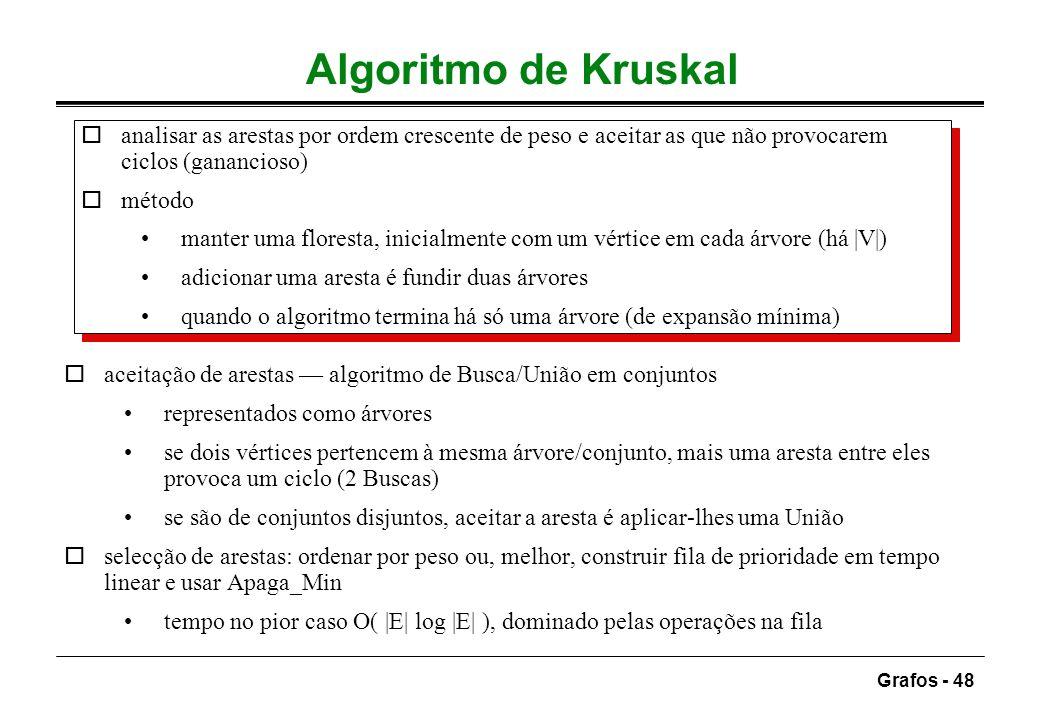 Grafos - 48 Algoritmo de Kruskal oanalisar as arestas por ordem crescente de peso e aceitar as que não provocarem ciclos (ganancioso) ométodo manter u