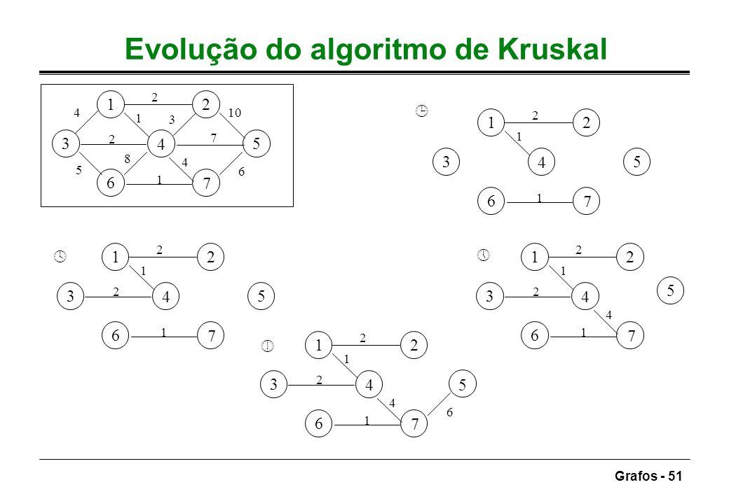 Grafos - 51 Evolução do algoritmo de Kruskal ¹ º » ¼ 12 3 4 5 6 7 7 5 3 4 2 6 10 1 8 2 4 1 12 3 4 5 6 7 2 1 2 1 12 3 4 5 6 7 2 1 2 4 1 12 3 4 5 6 7 1