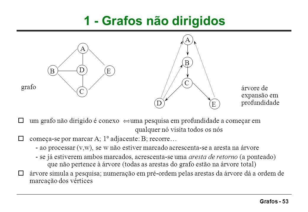 Grafos - 53 1 - Grafos não dirigidos A B C D E A B C D E um grafo não dirigido é conexo uma pesquisa em profundidade a começar em qualquer nó visita t