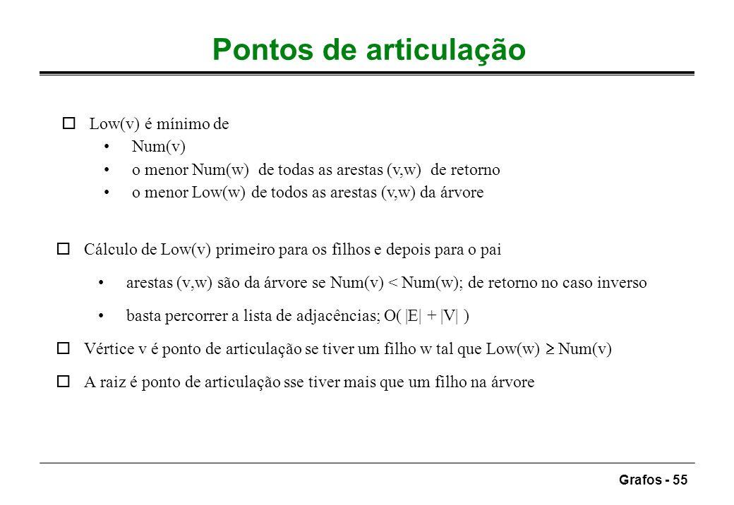 Grafos - 55 Pontos de articulação oCálculo de Low(v) primeiro para os filhos e depois para o pai arestas (v,w) são da árvore se Num(v) < Num(w); de re
