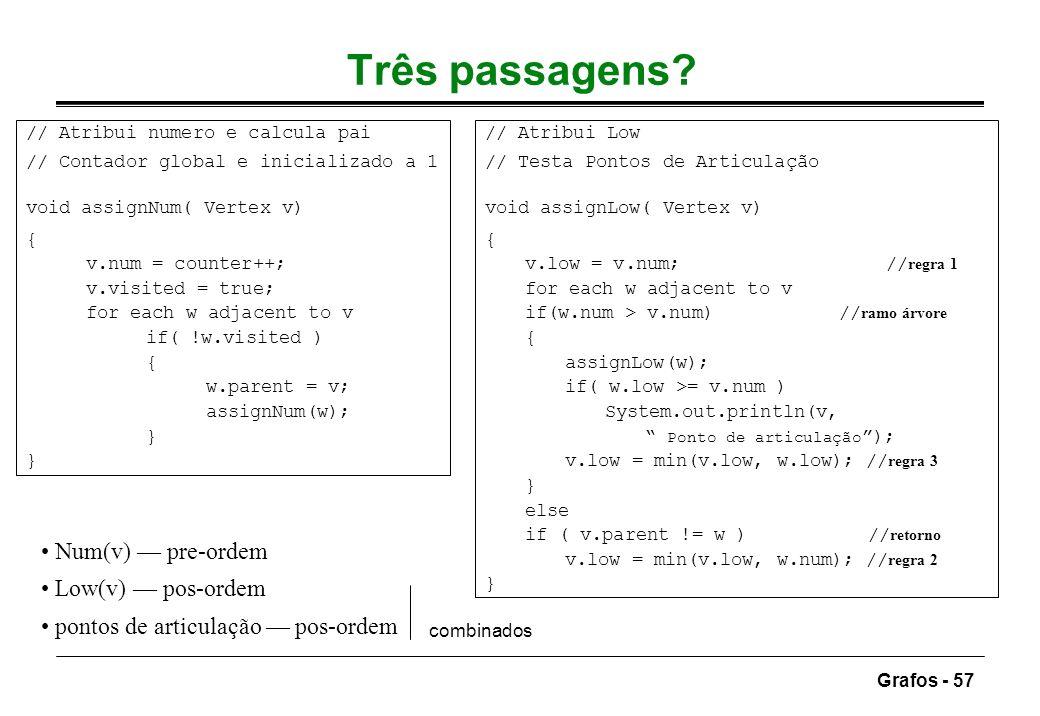 Grafos - 57 Três passagens? Num(v) pre-ordem Low(v) pos-ordem pontos de articulação pos-ordem combinados // Atribui numero e calcula pai // Contador g
