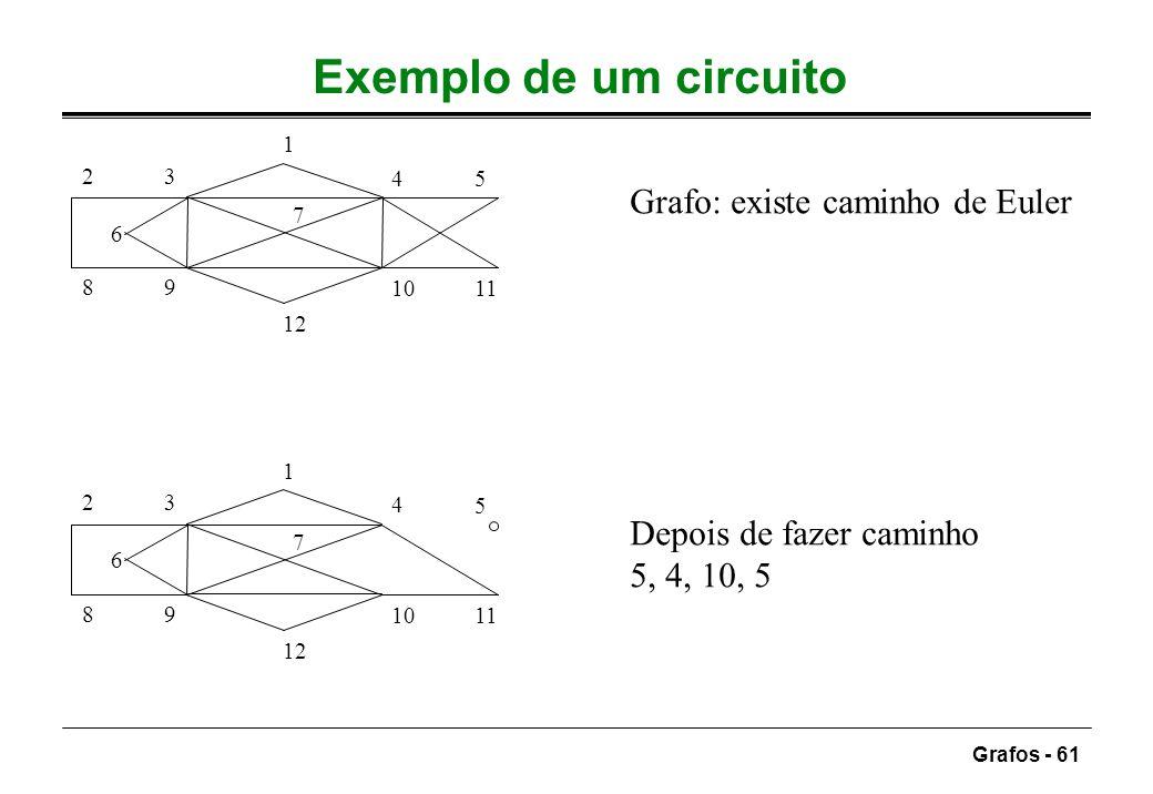Grafos - 61 Exemplo de um circuito 1 12 7 4 5 11 98 23 10 6 Grafo: existe caminho de Euler 1 12 7 4 5 11 98 23 10 6 Depois de fazer caminho 5, 4, 10,