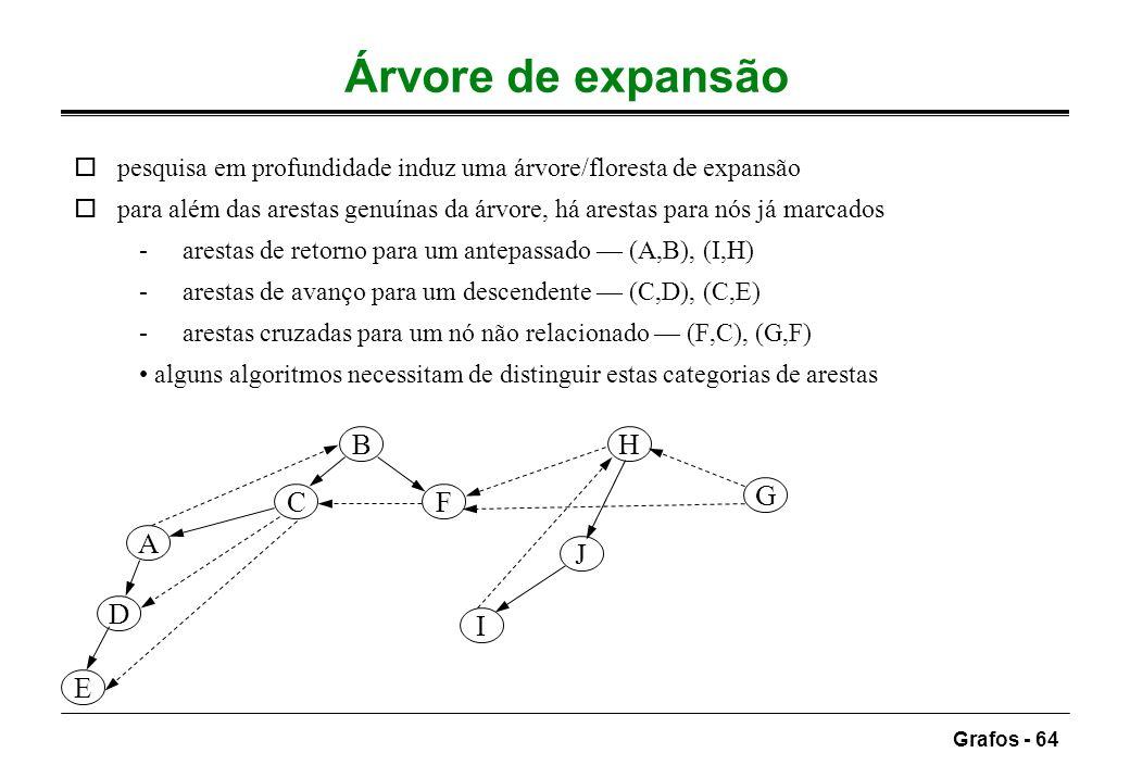 Grafos - 64 Árvore de expansão opesquisa em profundidade induz uma árvore/floresta de expansão opara além das arestas genuínas da árvore, há arestas p
