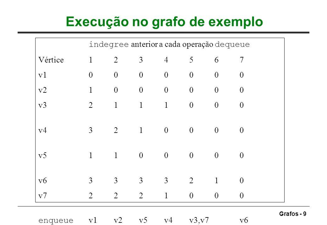 Grafos - 9 Execução no grafo de exemplo indegree anterior a cada operação dequeue Vértice1234567 v10000000 v21000000 v32111000 v43210000 v51100000 v63