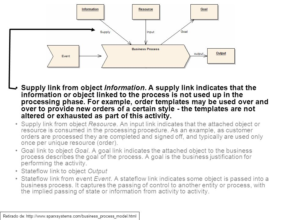 Supply link from object Information. A supply link indicates that the information or object linked to the process is not used up in the processing pha