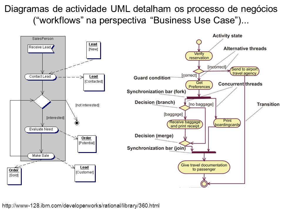 Diagramas de actividade UML detalham os processo de negócios (workflows na perspectiva Business Use Case)... http://www-128.ibm.com/developerworks/rat